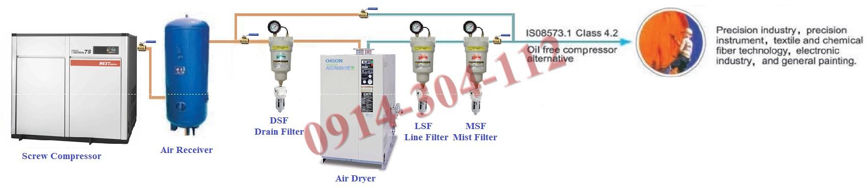 Tài liệu hướng dẫn và sơ đồ lắp đặt hệ thống máy nén khí, bình chứa khí nén, máy sấy khí, bộ lọc khí